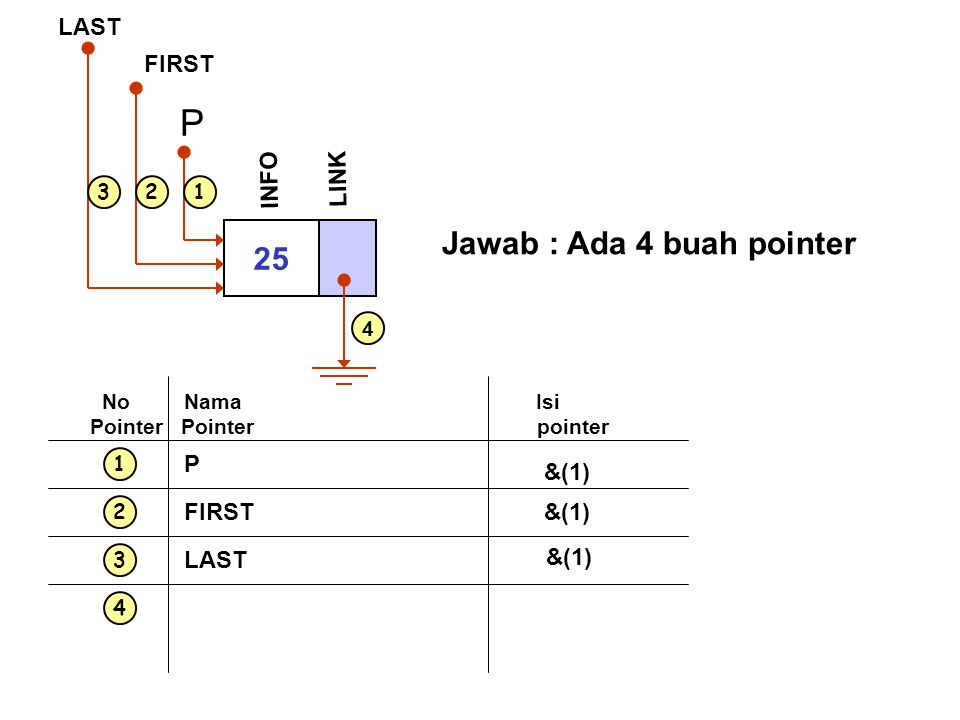 P Jawab : Ada 4 buah pointer 25 INFO LINK FIRST LAST P &(1) FIRST &(1)