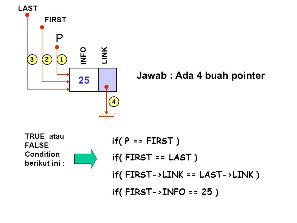 P Jawab : Ada 4 buah pointer 25 if( P == FIRST ) if( FIRST == LAST )