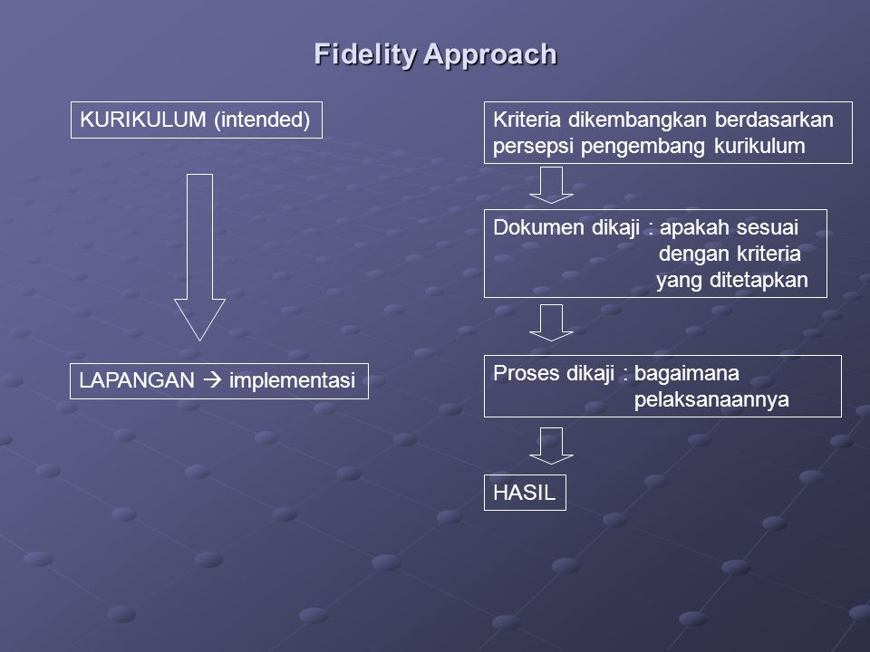 Fidelity Approach KURIKULUM (intended)