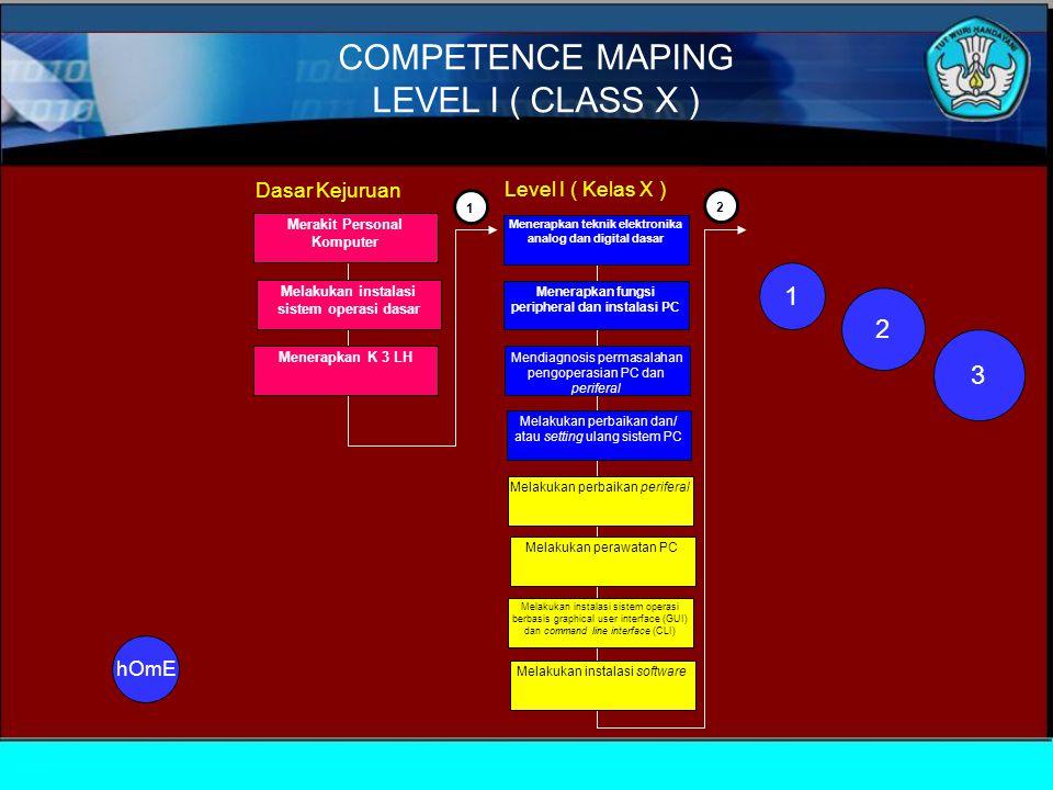 COMPETENCE MAPING LEVEL I ( CLASS X ) 1 2 3 Dasar Kejuruan