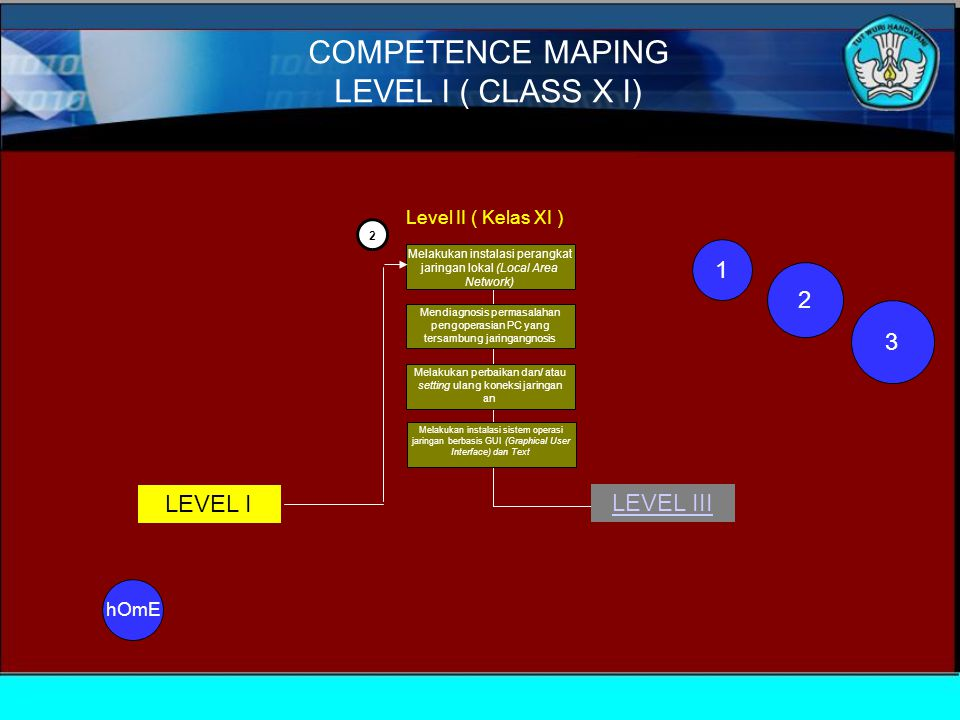COMPETENCE MAPING LEVEL I ( CLASS X I) 1 2 3 LEVEL I LEVEL III