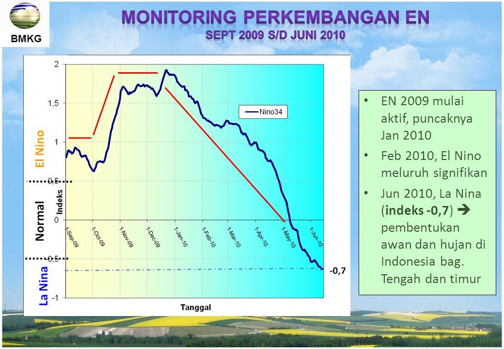Monitoring Perkembangan EN