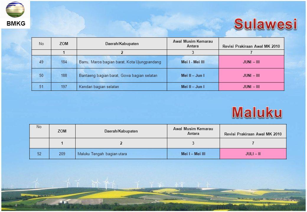 Sulawesi Maluku No ZOM Daerah/Kabupaten Awal Musim Kemarau Antara