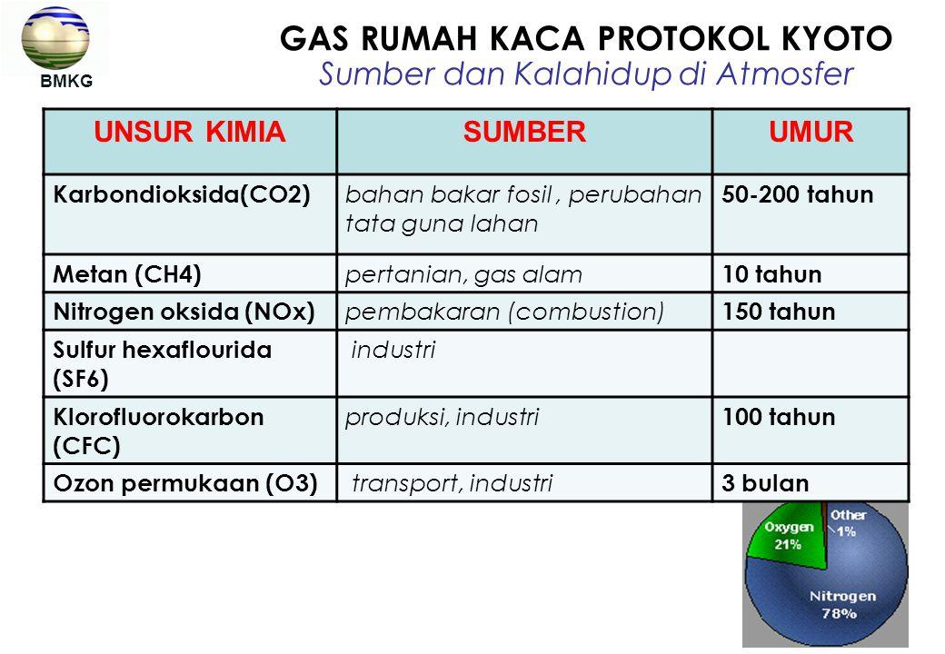 GAS RUMAH KACA PROTOKOL KYOTO Sumber dan Kalahidup di Atmosfer