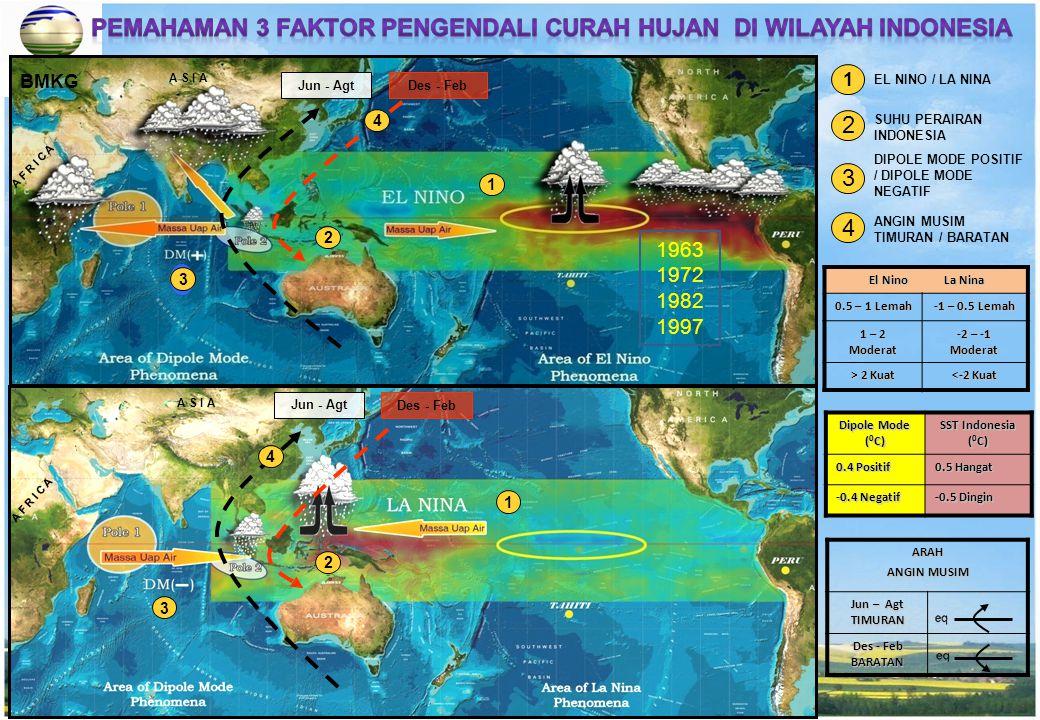 Pemahaman 3 FAKTOR PENGENDALI CURAH HUJAN DI WILAYAH INDONESIA