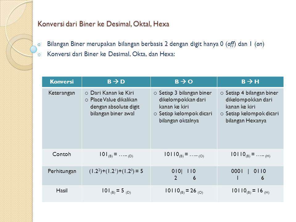 Konversi dari Biner ke Desimal, Oktal, Hexa