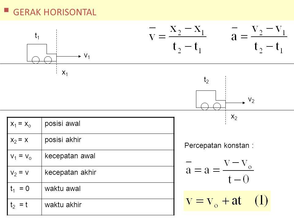 GERAK HORISONTAL t1 v1 x1 t2 v2 x2 x1 = xo posisi awal x2 = x