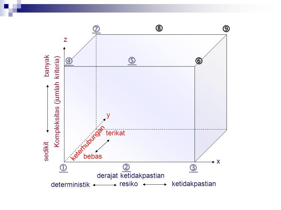          z banyak Kompleksitas (jumlah kriteria) y terikat