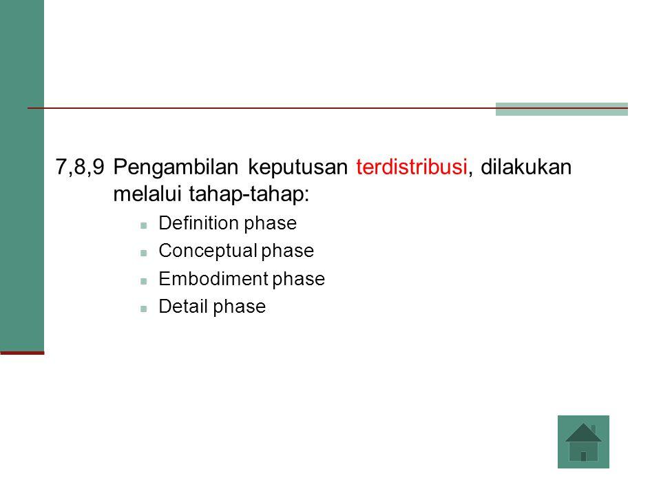 7,8,9 Pengambilan keputusan terdistribusi, dilakukan melalui tahap-tahap: