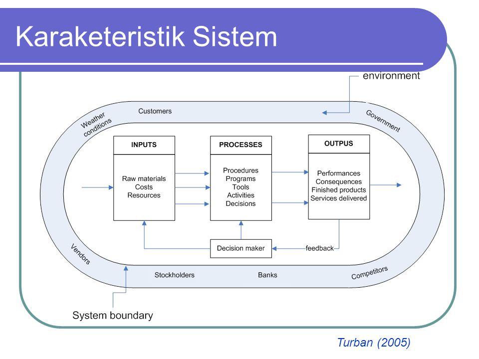 Karaketeristik Sistem
