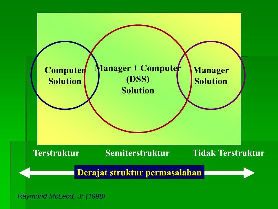 Derajat struktur permasalahan