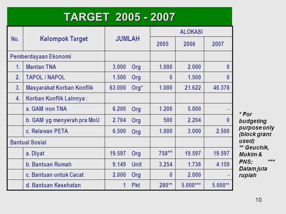 TARGET 2005 - 2007 Kelompok Target JUMLAH No. ALOKASI 2005 2006 2007