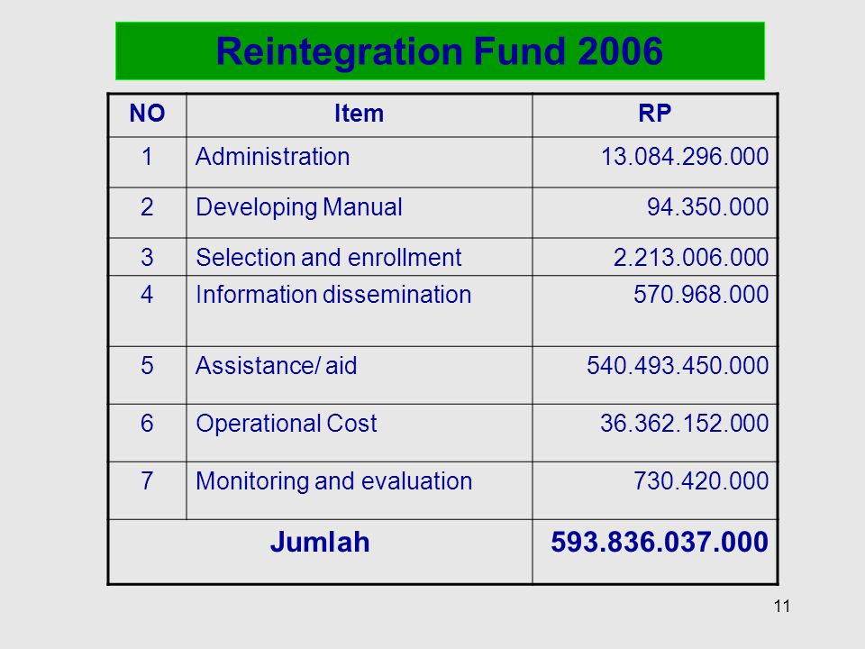 Reintegration Fund 2006 Jumlah 593.836.037.000 NO Item RP 1