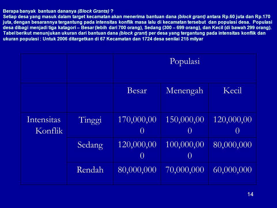 Populasi Besar Menengah Kecil Intensitas Konflik Tinggi 170,000,000
