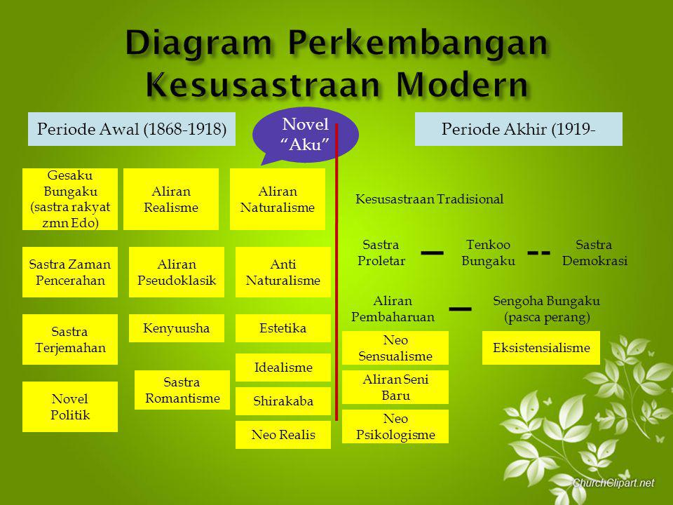 Diagram Perkembangan Kesusastraan Modern