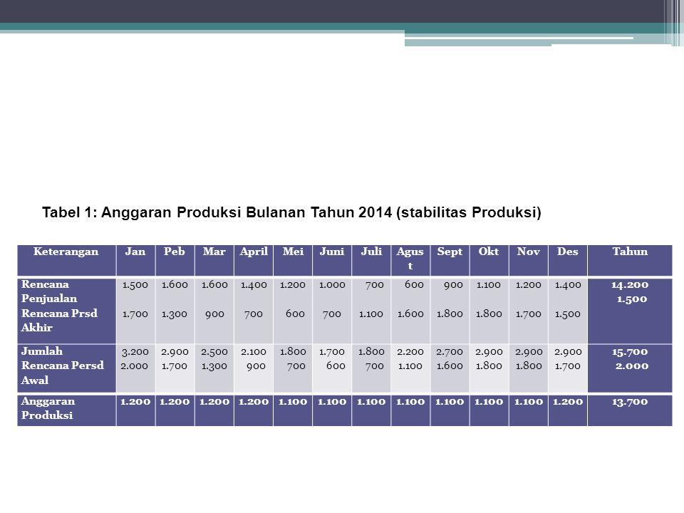 Tabel 1: Anggaran Produksi Bulanan Tahun 2014 (stabilitas Produksi)