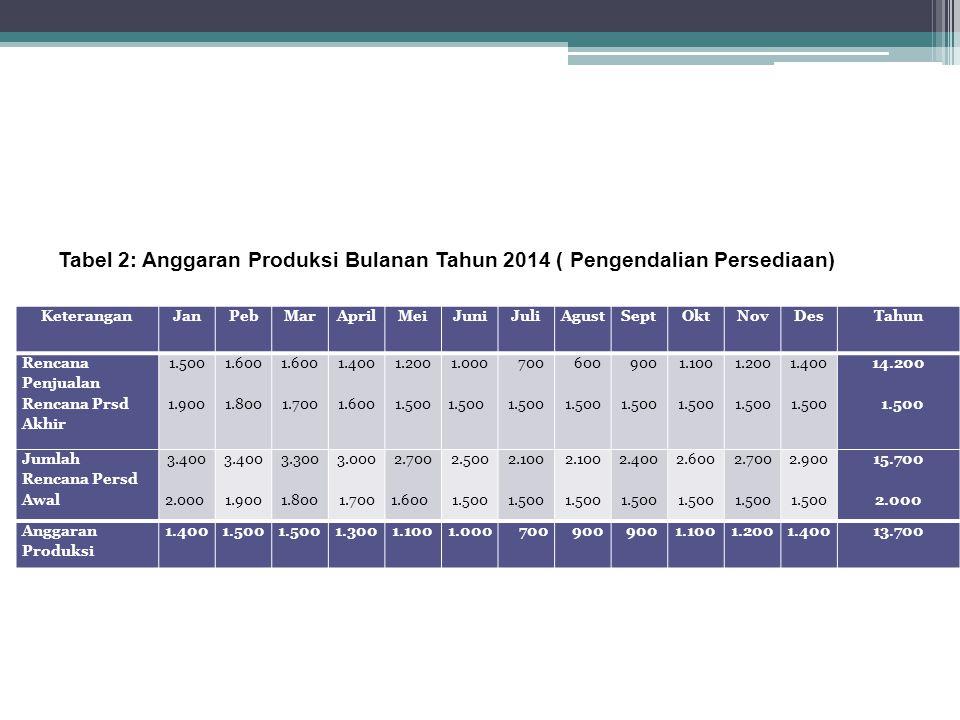 Tabel 2: Anggaran Produksi Bulanan Tahun 2014 ( Pengendalian Persediaan)