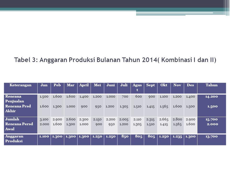Tabel 3: Anggaran Produksi Bulanan Tahun 2014( Kombinasi I dan II)