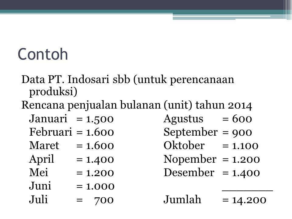 Contoh Data PT. Indosari sbb (untuk perencanaan produksi)