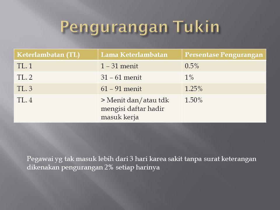 Pengurangan Tukin Keterlambatan (TL) Lama Keterlambatan