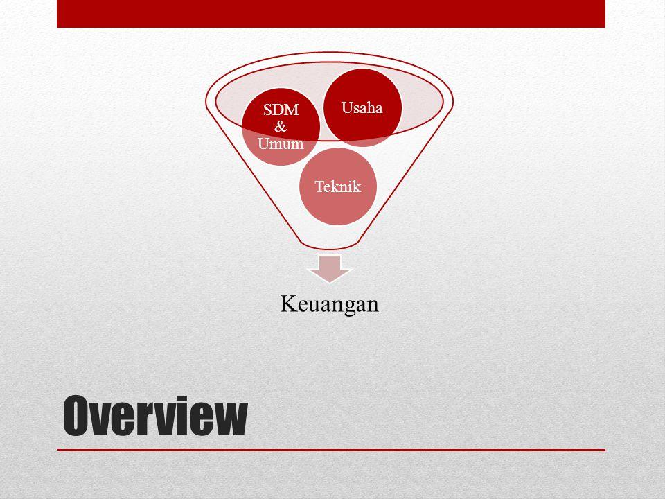 Keuangan Teknik SDM & Umum Usaha Overview