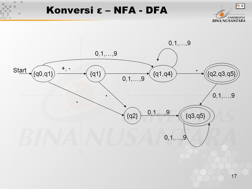 Konversi ε – NFA - DFA . {q0,q1} {q1} {q1,q4} {q2,q3,q5} {q2} Start