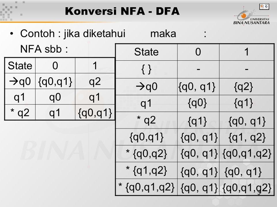 Konversi NFA - DFA Contoh : jika diketahui maka : NFA sbb : State. 1. { } - q0. q1. * q2.