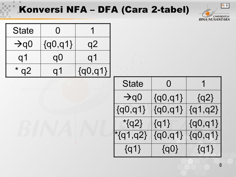 Konversi NFA – DFA (Cara 2-tabel)