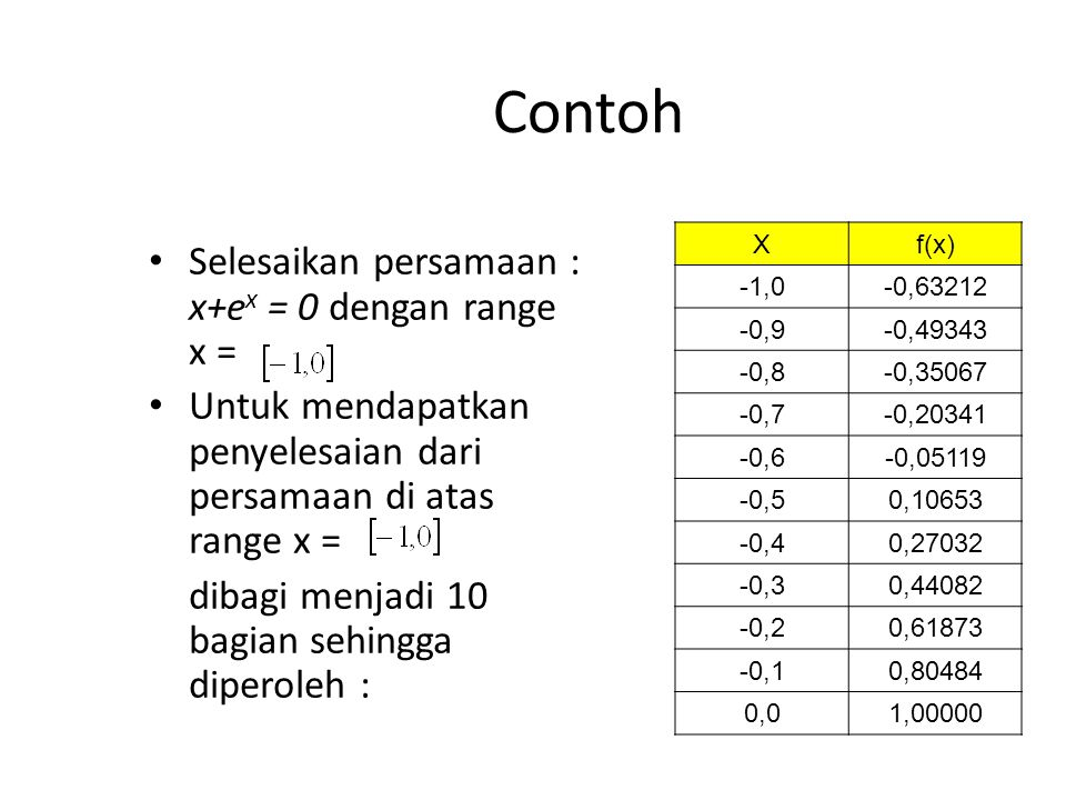 Contoh Selesaikan persamaan : x+ex = 0 dengan range x =