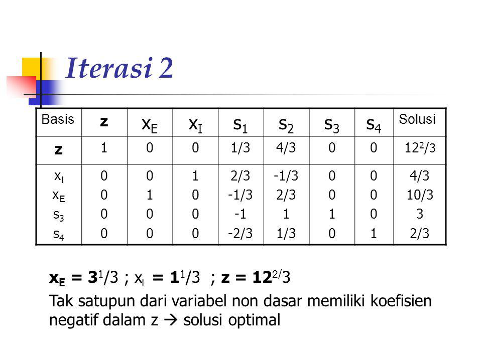 Iterasi 2 xE xI s1 s2 s3 s4 z xE = 31/3 ; xI = 11/3 ; z = 122/3