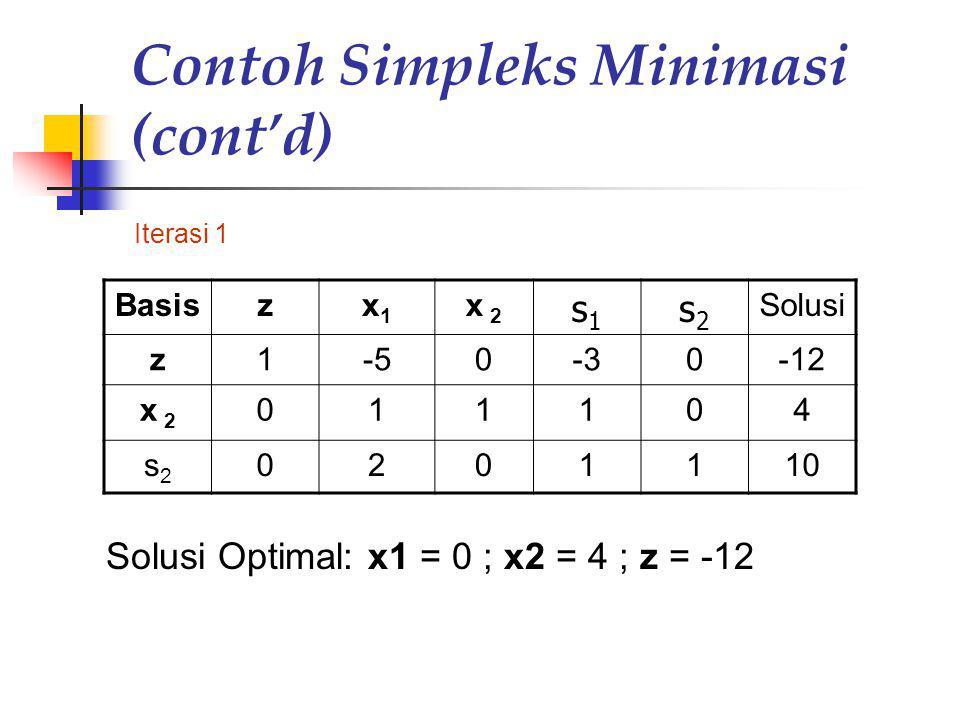 Contoh Simpleks Minimasi (cont'd)