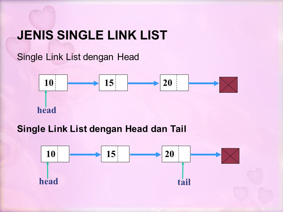 JENIS SINGLE LINK LIST Single Link List dengan Head 10 15 20 head tail
