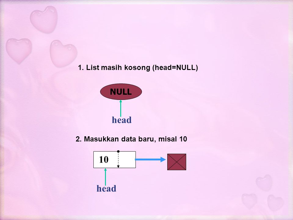 head 10 head NULL 1. List masih kosong (head=NULL)