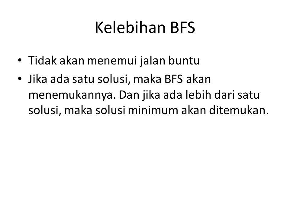 Kelebihan BFS Tidak akan menemui jalan buntu