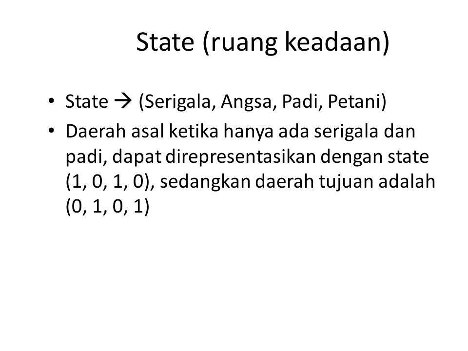 State (ruang keadaan) State  (Serigala, Angsa, Padi, Petani)