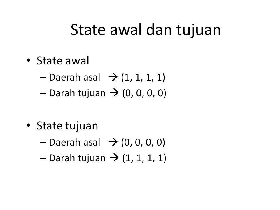 State awal dan tujuan State awal State tujuan