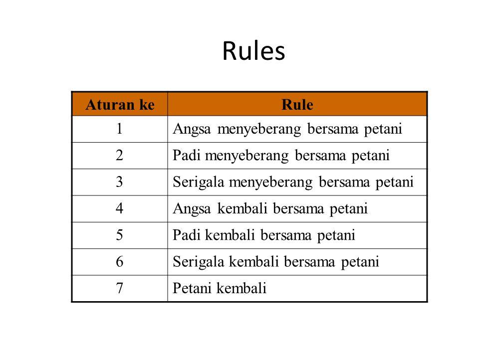 Rules Aturan ke Rule 1 Angsa menyeberang bersama petani 2