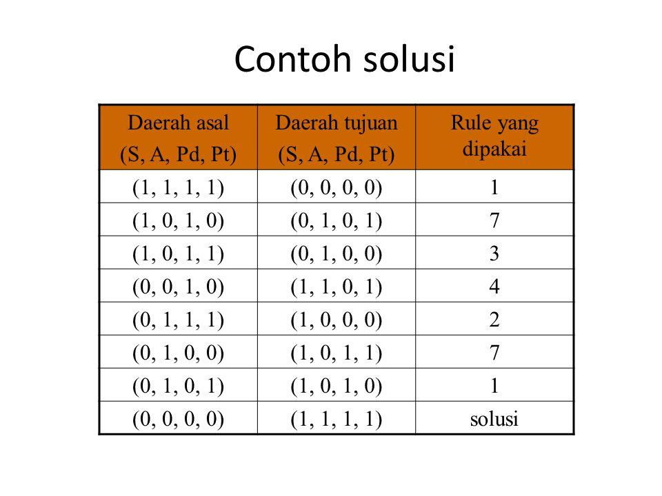 Contoh solusi Daerah asal (S, A, Pd, Pt) Daerah tujuan