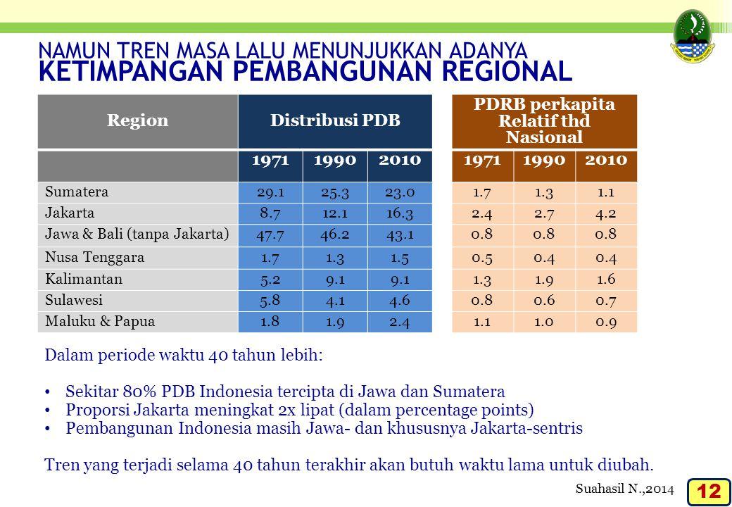 PDRB perkapita Relatif thd Nasional