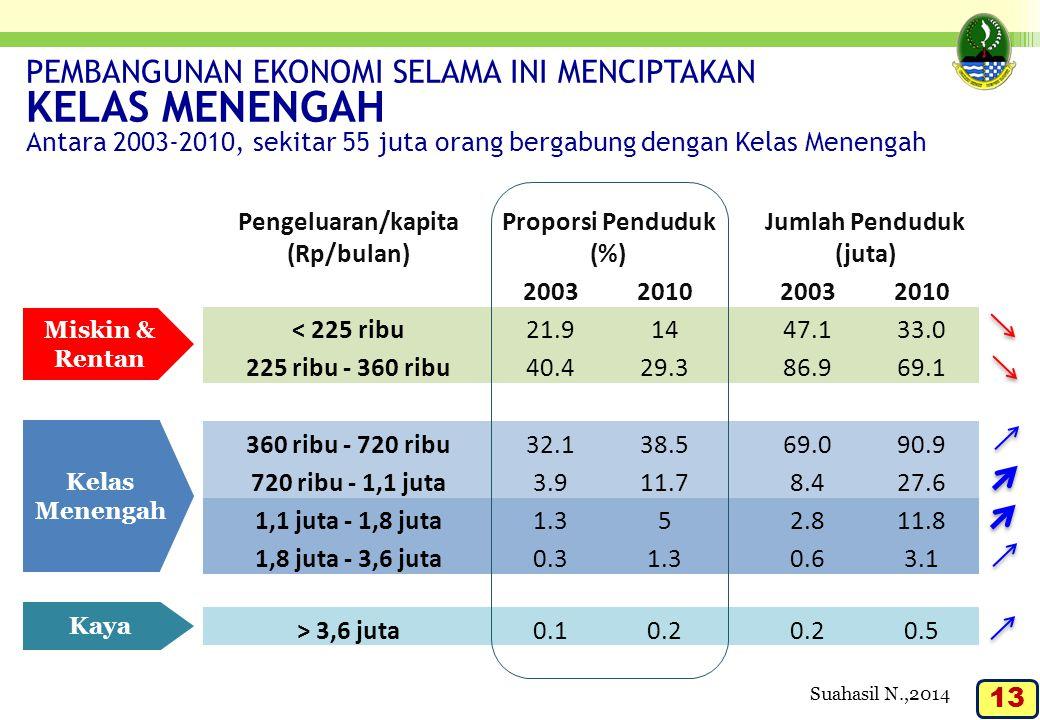 Pengeluaran/kapita (Rp/bulan) Jumlah Penduduk (juta)