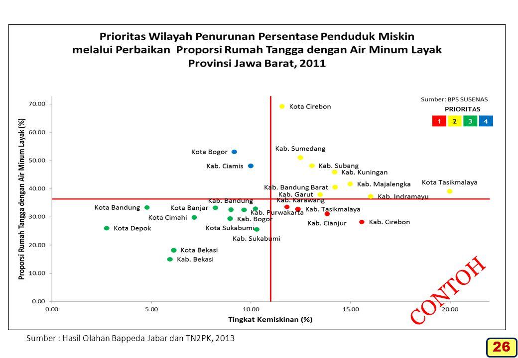 CONTOH Sumber : Hasil Olahan Bappeda Jabar dan TN2PK, 2013 26