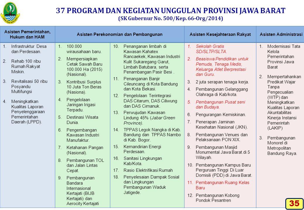 37 PROGRAM DAN KEGIATAN UNGGULAN PROVINSI JAWA BARAT (SK Gubernur No