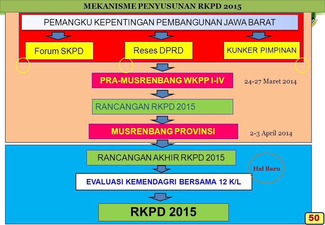 RKPD 2015 PEMANGKU KEPENTINGAN PEMBANGUNAN JAWA BARAT Forum SKPD