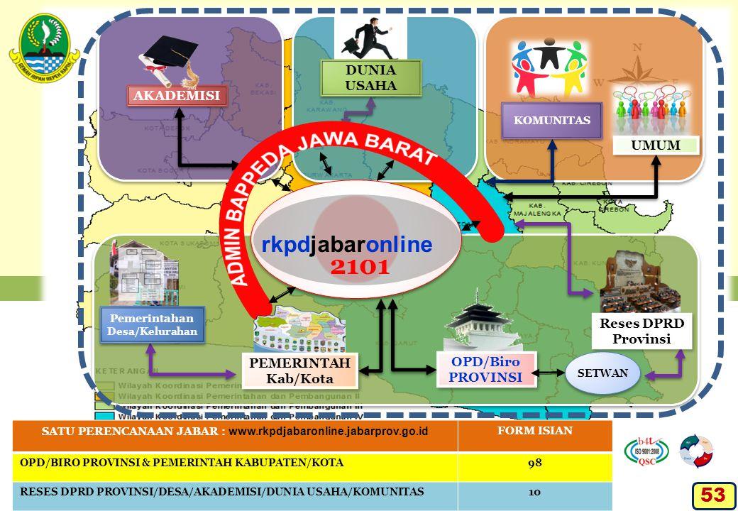 SATU PERENCANAAN JABAR : www.rkpdjabaronline.jabarprov.go.id