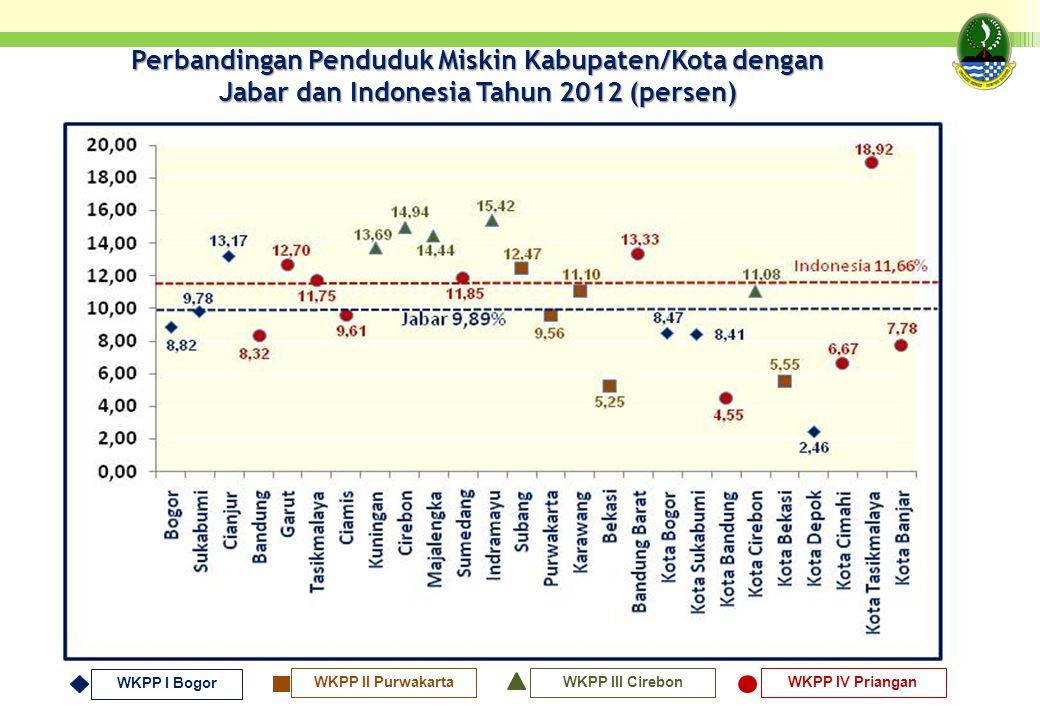Perbandingan Penduduk Miskin Kabupaten/Kota dengan Jabar dan Indonesia Tahun 2012 (persen)