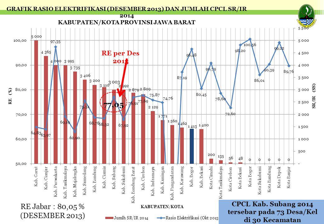CPCL Kab. Subang 2014 tersebar pada 73 Desa/Kel