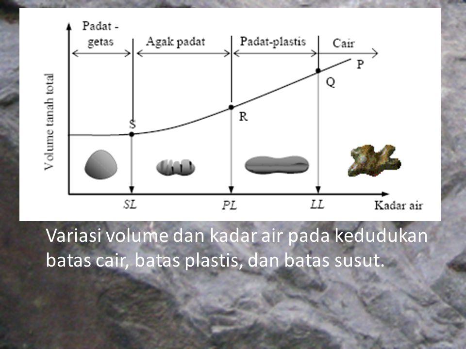 Variasi volume dan kadar air pada kedudukan batas cair, batas plastis, dan batas susut.