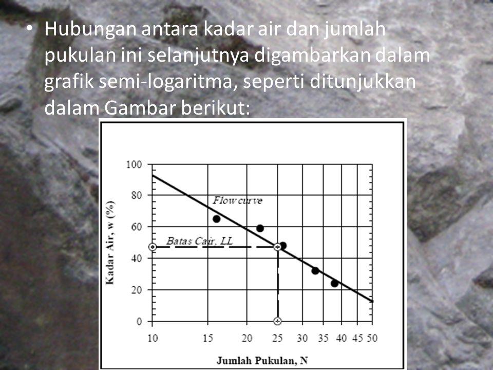 Hubungan antara kadar air dan jumlah pukulan ini selanjutnya digambarkan dalam grafik semi-logaritma, seperti ditunjukkan dalam Gambar berikut: