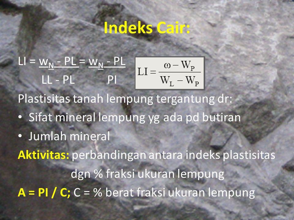 Indeks Cair: LI = wN - PL = wN - PL LL - PL PI