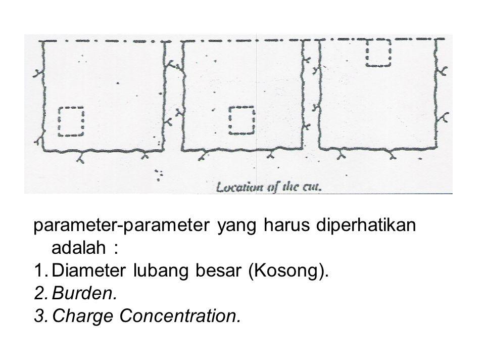 parameter-parameter yang harus diperhatikan adalah :